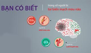 Bạn có thực sự hiểu tai biến mạch máu não là gì?