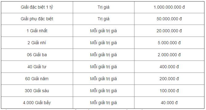 Kết quả Xổ số miền Bắc 14/8 nhanh nhất hôm nay - KQXSMB 14/8
