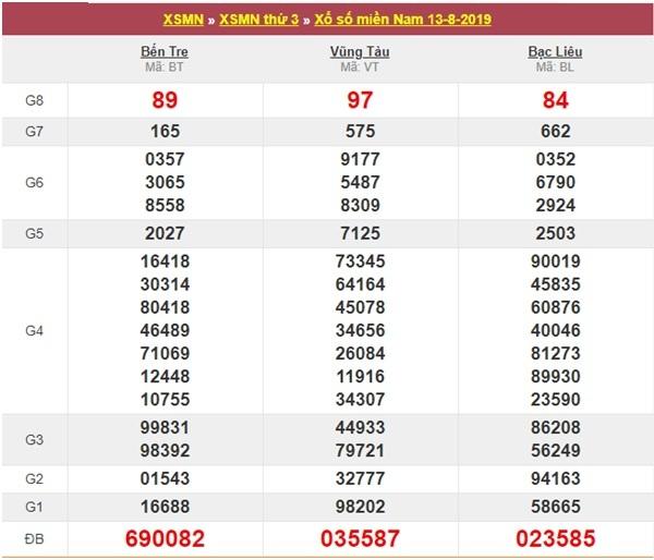 Kết quả Xổ số miền Nam 14/8 nhanh nhất hôm nay - KQXSMN 14/8