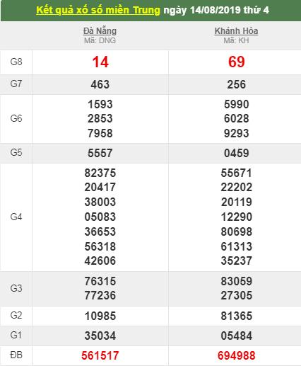 Kết quả Xổ số miền Trung 14/8 nhanh nhất hôm nay - KQXSMT 15/8