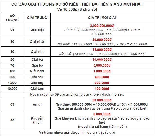 cơ cấu giải thưởng xổ số Tiền Giang