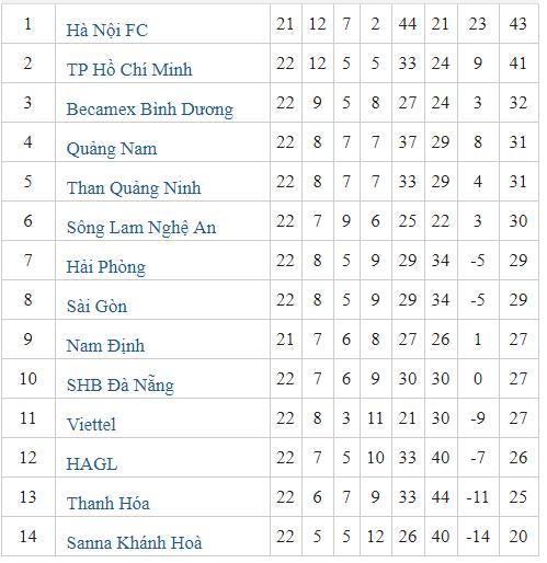 Bảng xếp hạng V.League sau vòng 22