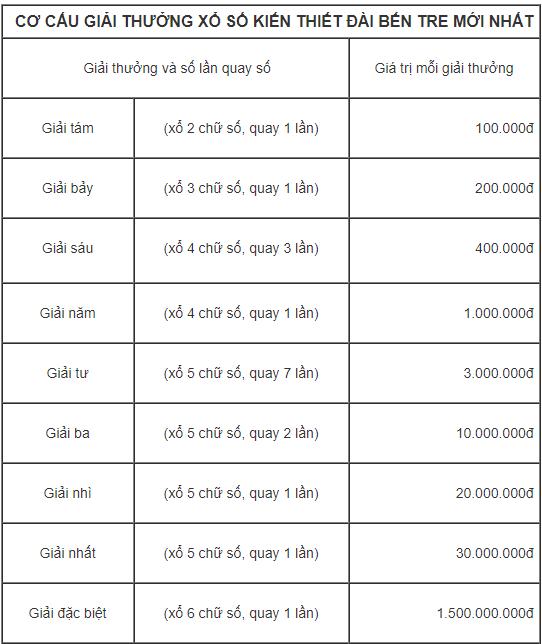 cơ cấu kết quả giải thưởng xổ số bến tre