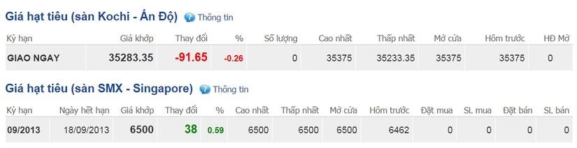 Giá hồ tiêu thế giới hôm nay. Nguồn: giacaphe.com
