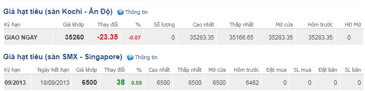 Giá hồ tiêu hôm nay 30/8: Kết thúc chuỗi ngày đi ngang, giảm 500 đồng