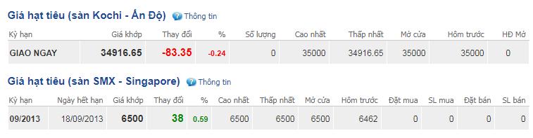 Giá hồ tiêu hôm nay 6/9: Đi ngang trong khoảng 42.000 - 43.500 đồng/kg