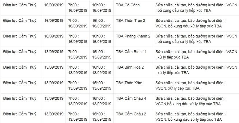 Lịch cắt điện ở Thanh Hóa từ ngày 10/9 đến 16/912