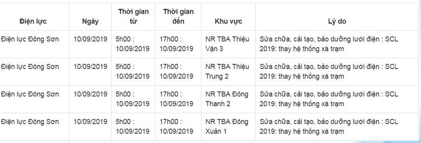 Lịch cắt điện ở Thanh Hóa từ ngày 10/9 đến 16/93