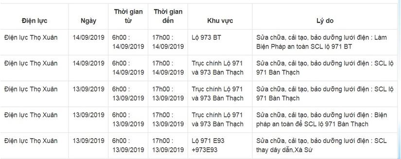 Lịch cắt điện ở Thanh Hóa từ ngày 10/9 đến 16/95