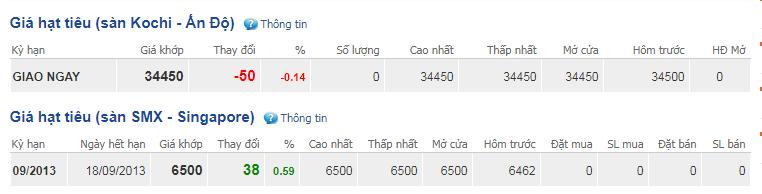 Giá hồ tiêu hôm nay 16/9: Cao nhất ở mức 44.000 đồng/kg