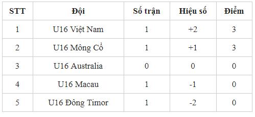 U16 Việt Nam vươn lên dẫn đầu bảng H