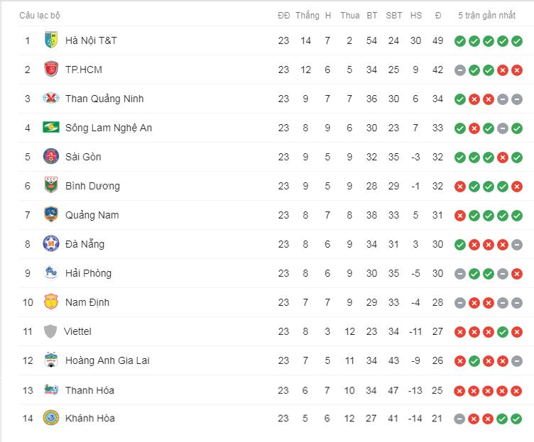 Bảng xếp hạng V.League sau vòng 23