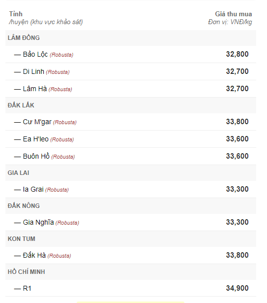 Giá cà phê hôm nay 16/9: Đi ngang phiên đầu tuần