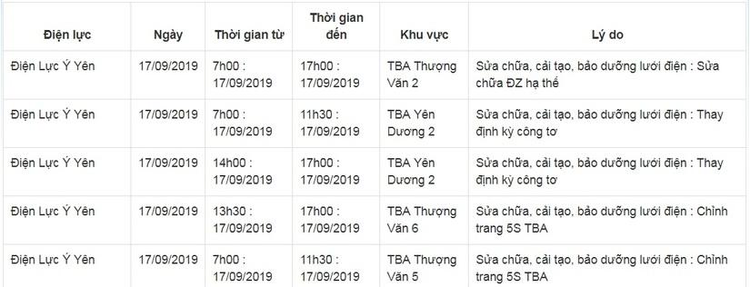 Lịch cắt điện ở Nam Định từ ngày 17/9 đến 20/912