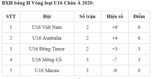 Bảng xếp hạng vòng loại U16 châu Á