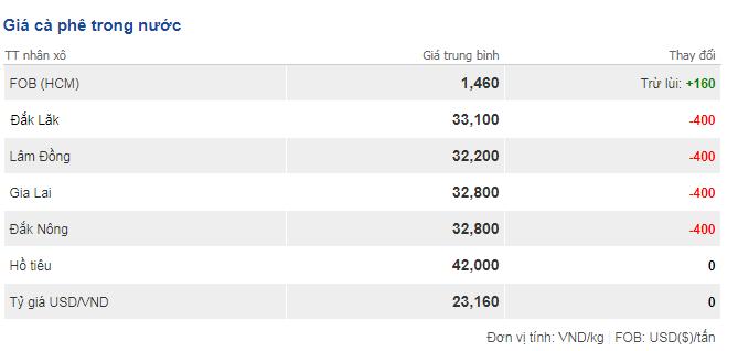 Giá cà phê hôm nay 20/9: Giảm mạnh 400 đồng/kg trên toàn miền