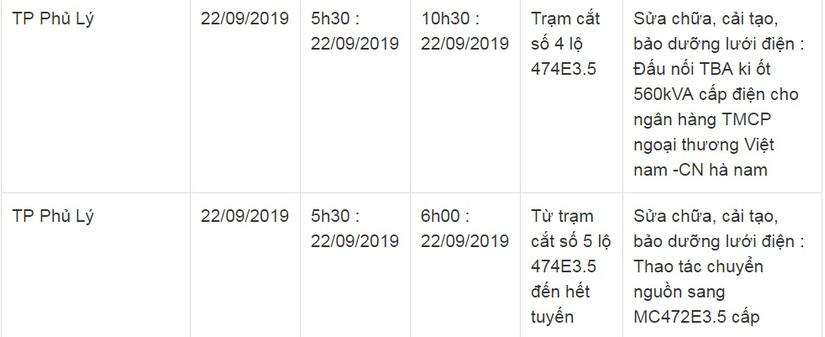 Lịch cắt điện ở Hà Nam ngày 21 và 22 tháng 9/20192