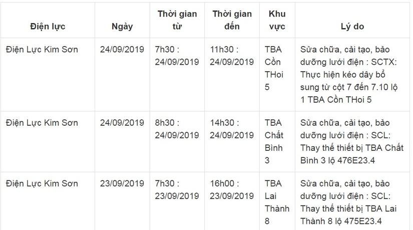 Lịch cắt điện ở Ninh Bình từ ngày 22/9 đến 26/9