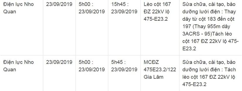 Lịch cắt điện ở Ninh Bình từ ngày 22/9 đến 26/916