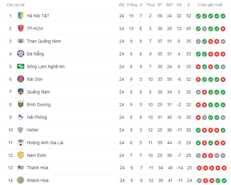 Bảng xếp hạng V.League sau vòng 24: HAGL sáng cửa trụ hạng, Nam Định lâm nguy