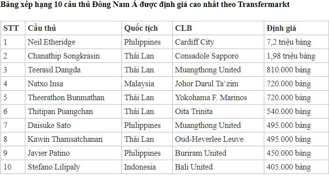 Báo châu Á bất ngờ khi cầu thủ Việt Nam bị văng khỏi Top 10 ĐNA