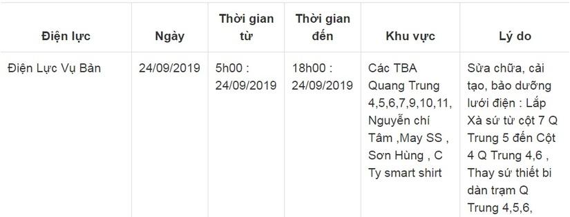 Lịch cắt điện ở Nam Định ngày 24 và 25 tháng 9/201916