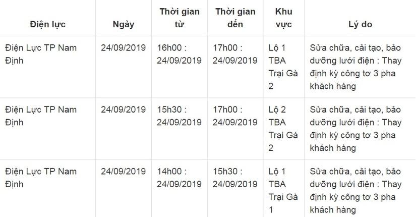 Lịch cắt điện ở Nam Định ngày 24 và 25 tháng 9/201918