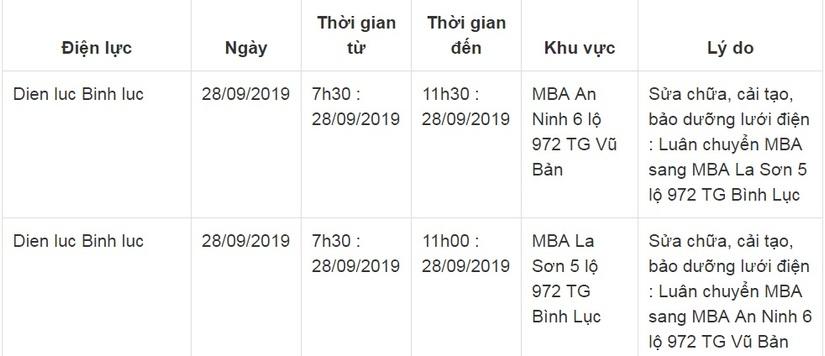 Lịch cắt điện ở Hà Nam từ ngày 27/9 đến 29/9 3