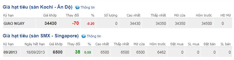 Giá hồ tiêu hôm nay 28/9: Tiếp tục giảm mạnh 500 đồng/kg