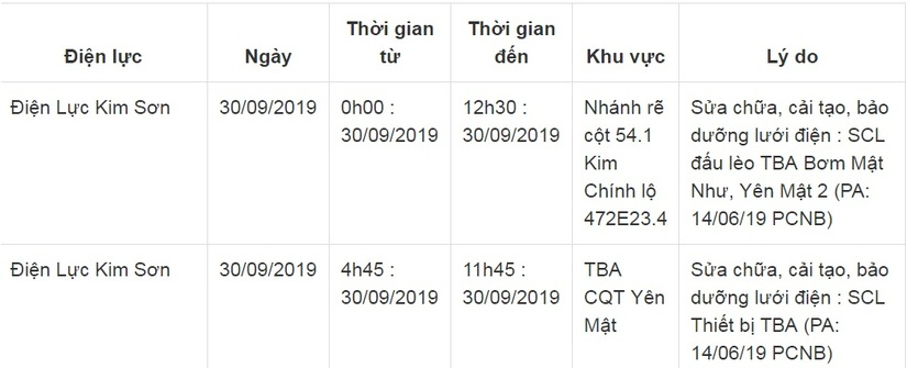 Lịch cắt điện ở Ninh Bình ngày 29 và 30 tháng 9/2019