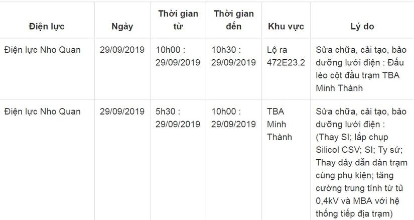 Lịch cắt điện ở Ninh Bình ngày 29 và 30 tháng 9/20196