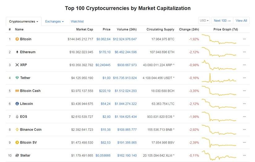 Nhóm 10 đồng tiền hàng đầu theo giá trị thị trường hôm nay 30/9 (nguồn: CoinMarketCap).