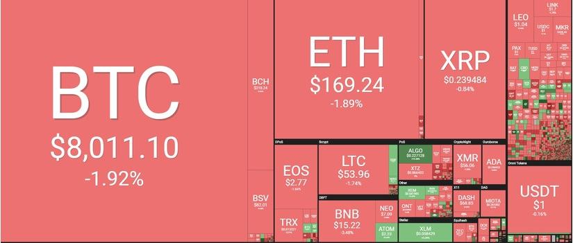 Toàn cảnh thị trường tiền kĩ thuật số hôm nay 30/9 (Nguồn: Coin360.com).
