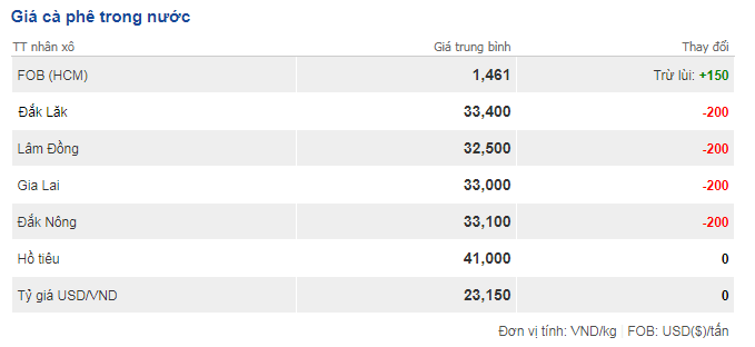 Giá cà phê hôm nay 2/10: Giá bất ngờ giảm nhẹ 200 đồng/kg