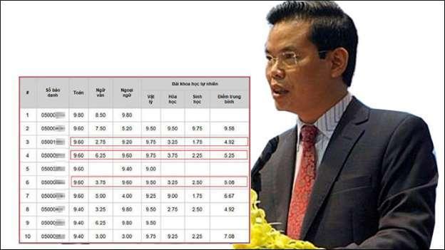 Vụ nâng điểm thi ở Hà Giang: Yêu cầu kiểm điểm vợ ông Triệu Tài Vinh