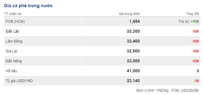 Giá cà phê hôm nay 3/10: Tiếp tục giảm thêm 100 đồng/kg