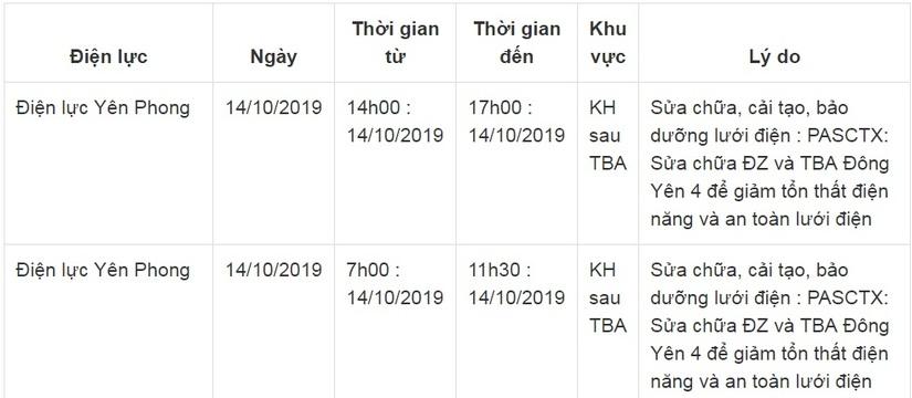 Lịch cắt điện ở Bắc Ninh từ ngày 5/10 đến 14/10