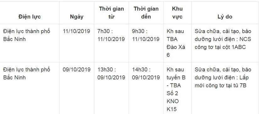 Lịch cắt điện ở Bắc Ninh từ ngày 5/10 đến 14/1012