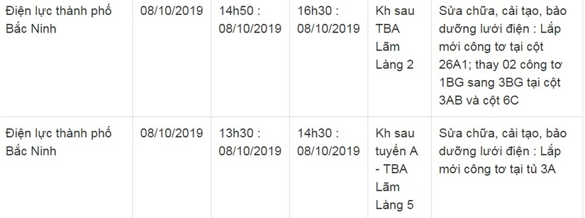 Lịch cắt điện ở Bắc Ninh từ ngày 5/10 đến 14/105