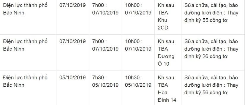 Lịch cắt điện ở Bắc Ninh từ ngày 5/10 đến 14/108