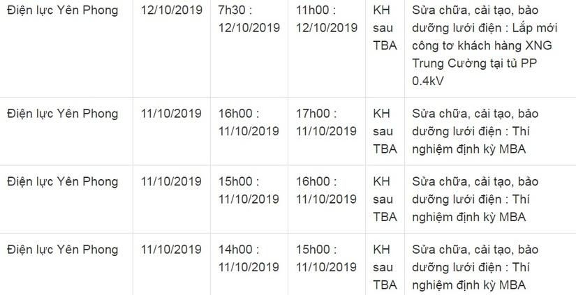 Lịch cắt điện ở Bắc Ninh từ ngày 5/10 đến 14/102
