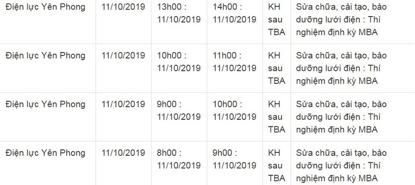 Lịch cắt điện ở Bắc Ninh từ ngày 5/10 đến 14/103