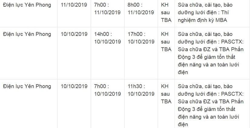Lịch cắt điện ở Bắc Ninh từ ngày 5/10 đến 14/104