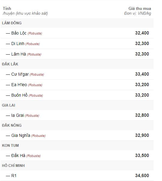 Giá cà phê hôm nay 7/10: Đầu tuần im ắng
