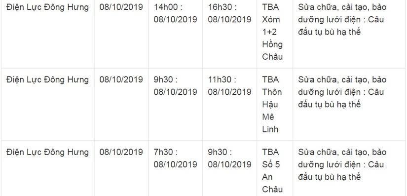 Lịch cắt điện ở Thái Bình từ ngày 8/10 đến 10/1027