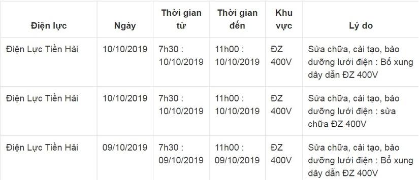 Lịch cắt điện ở Thái Bình từ ngày 8/10 đến 10/1018