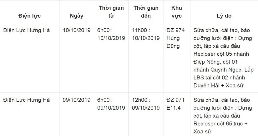 Lịch cắt điện ở Thái Bình từ ngày 8/10 đến 10/1016