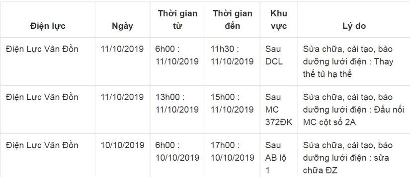 Lịch cắt điện ở Quảng Ninh từ ngày 10/10 đến 12/102