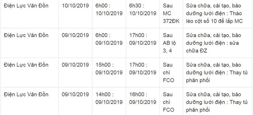 Lịch cắt điện ở Quảng Ninh từ ngày 10/10 đến 12/105