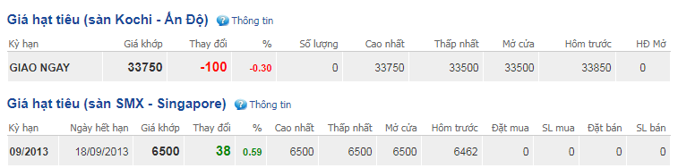 Giá hồ tiêu hôm nay 10/10: Thị trường lặng sóng ở mức 39.000 - 42.500 đồng/kg